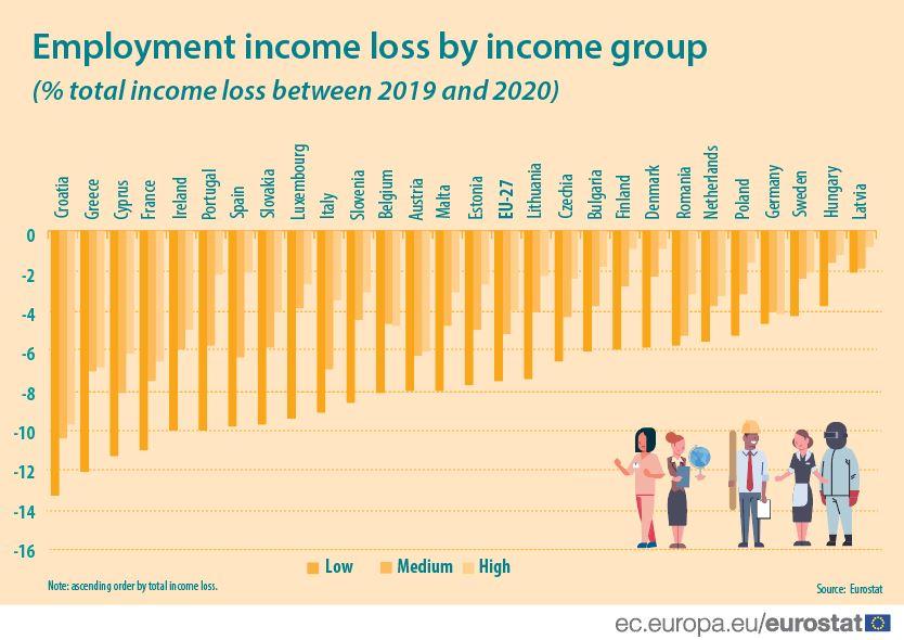 Τα χαμηλότερα εισοδήματα της Ελλάδας βυθίζονται σύμφωνα με έκθεση της Eurostat