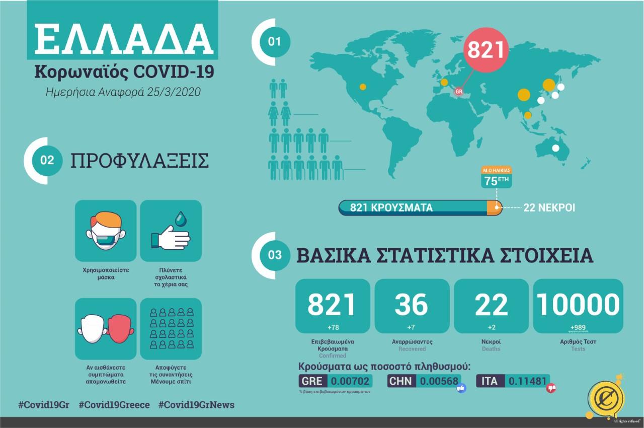 Σ. Τσιόδρας: 78 νέα κρούσματα κορονοϊού στην Ελλάδα, 821 συνολικά, 22 νεκροί
